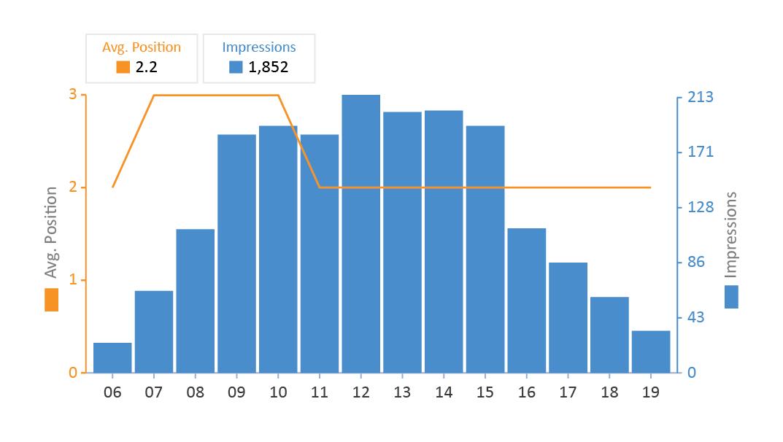 dual axis line chart