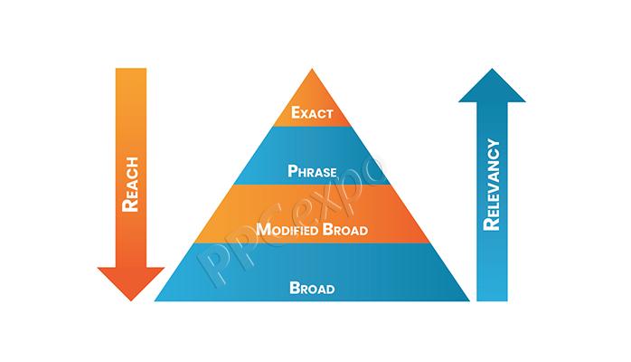balance-between-keyword-reach-vs-relevancy