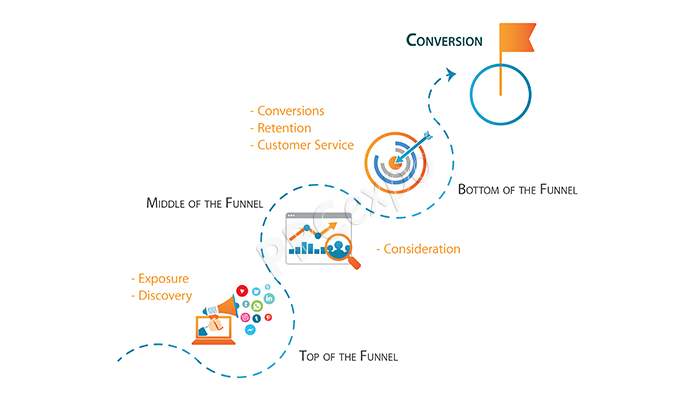 Essential-Factors-That-Funnel-Measures-In-Customer-Journey