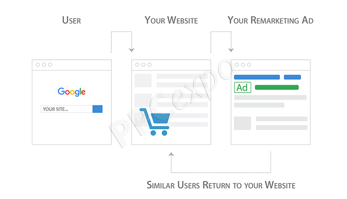 google ads remarketing