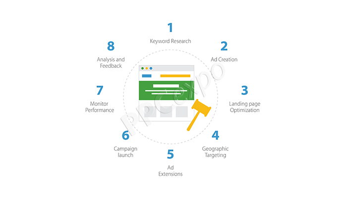 how does ppc advertising work