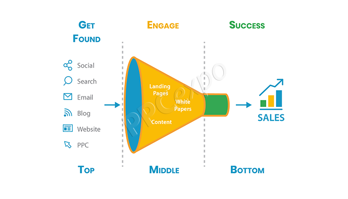 digital ssssmarketing funnel
