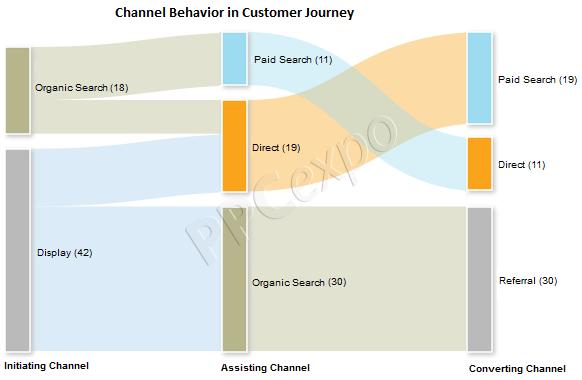 omnichannel customer journey