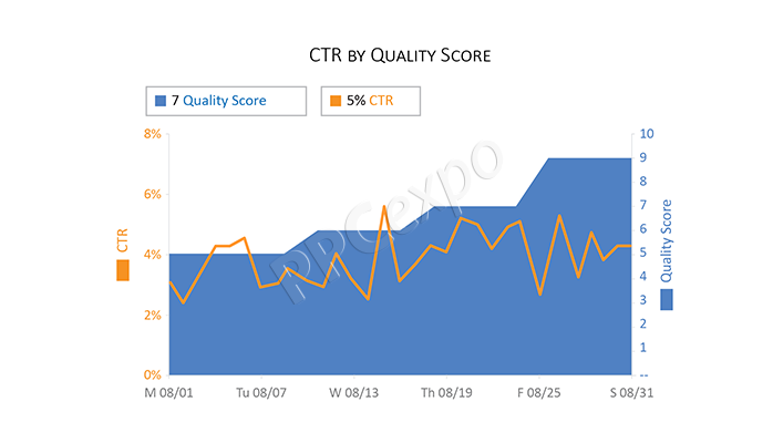 daily quality score ctr trend