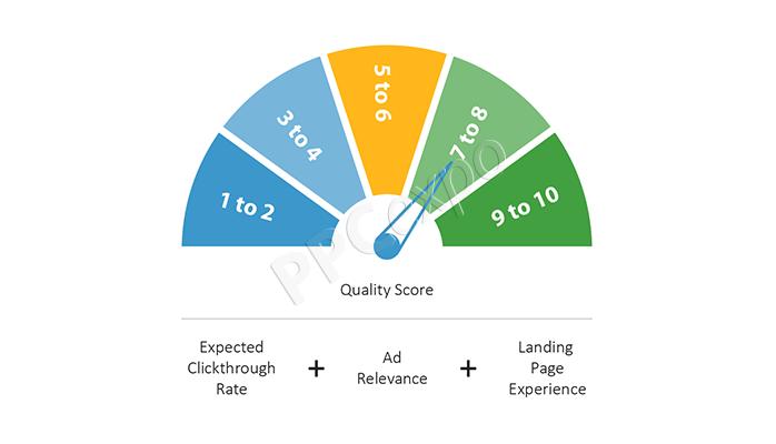 google-ads-quality-score