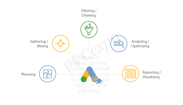 optimizing ppc campaigns with data