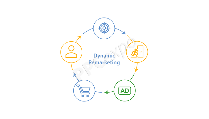 dynamic-remarketing-google-ads