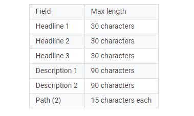 length-limits