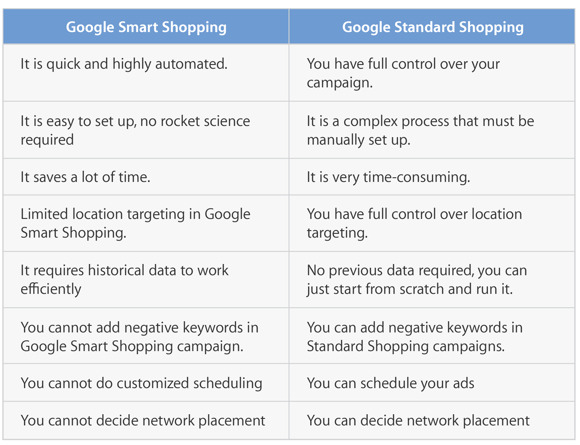 smart shopping campaign vs. standard