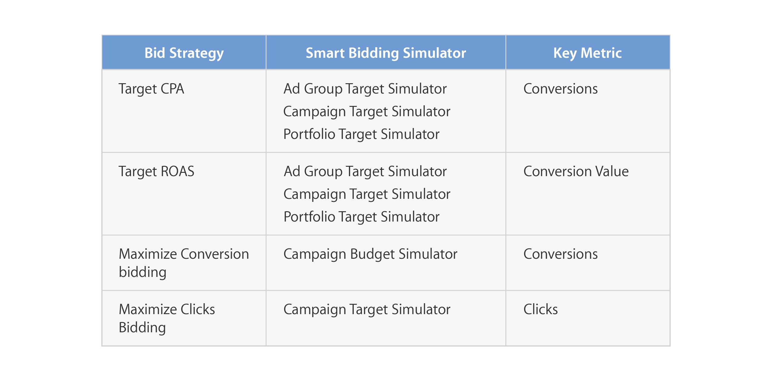 how to use google ads bid simulator