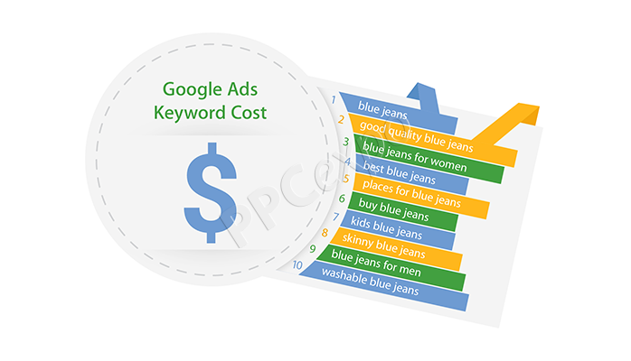 how do i find out how much a keyword costs