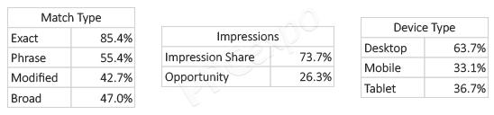 Visualizing Customer Journey with Sankey Diagram